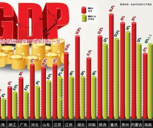 贵州位列2012年全国GDP预期增幅第一位